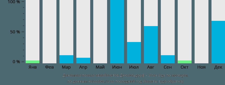 Динамика поиска авиабилетов из Дюссельдорфа в Улан-Удэ по месяцам