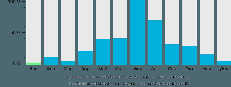 Динамика поиска авиабилетов из Дюссельдорфа в Варну по месяцам