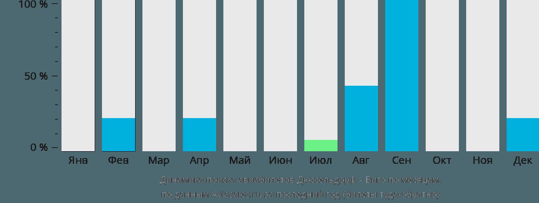 Динамика поиска авиабилетов из Дюссельдорфа в Виго по месяцам
