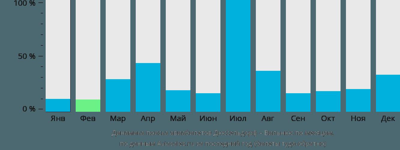 Динамика поиска авиабилетов из Дюссельдорфа в Вильнюс по месяцам