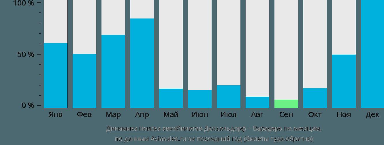 Динамика поиска авиабилетов из Дюссельдорфа в Варадеро по месяцам