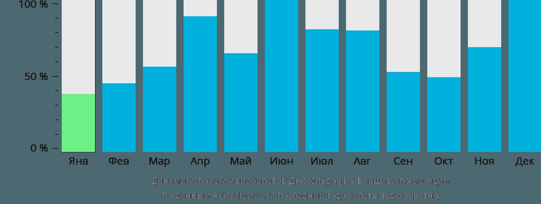 Динамика поиска авиабилетов из Дюссельдорфа в Варшаву по месяцам