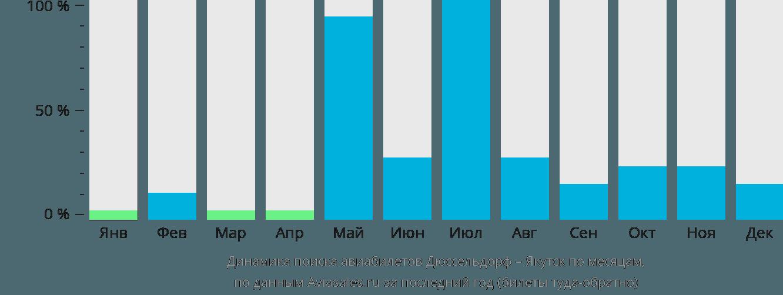 Динамика поиска авиабилетов из Дюссельдорфа в Якутск по месяцам