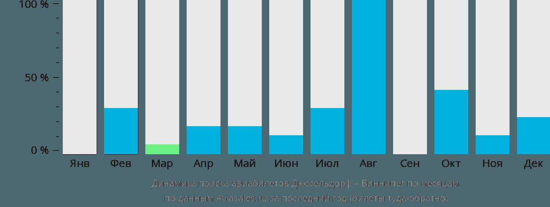 Динамика поиска авиабилетов из Дюссельдорфа в Виннипег по месяцам