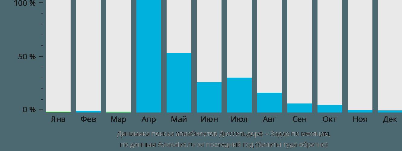 Динамика поиска авиабилетов из Дюссельдорфа в Задар по месяцам