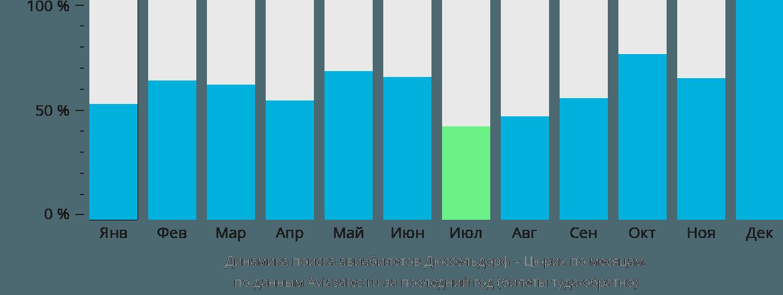 Динамика поиска авиабилетов из Дюссельдорфа в Цюрих по месяцам