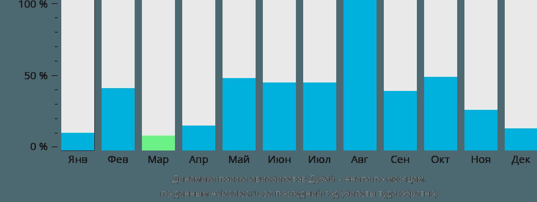 Динамика поиска авиабилетов из Дубая в Анапу по месяцам