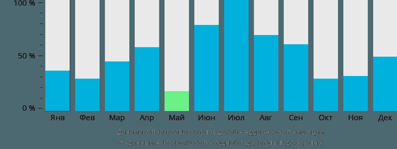 Динамика поиска авиабилетов из Дубая в Аддис-Абебу по месяцам