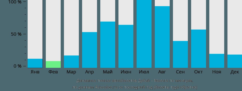 Динамика поиска авиабилетов из Дубая в Малагу по месяцам