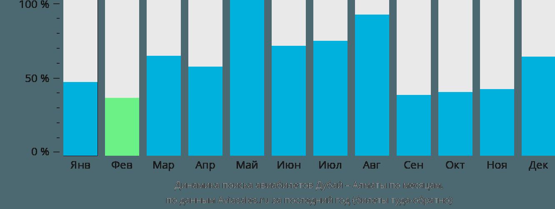 Динамика поиска авиабилетов из Дубая в Алматы по месяцам