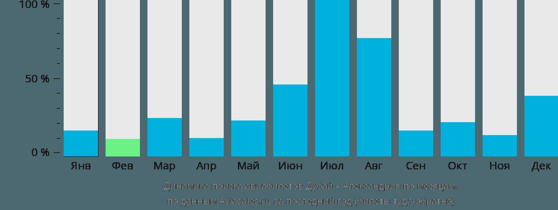Динамика поиска авиабилетов из Дубая в Александрию по месяцам