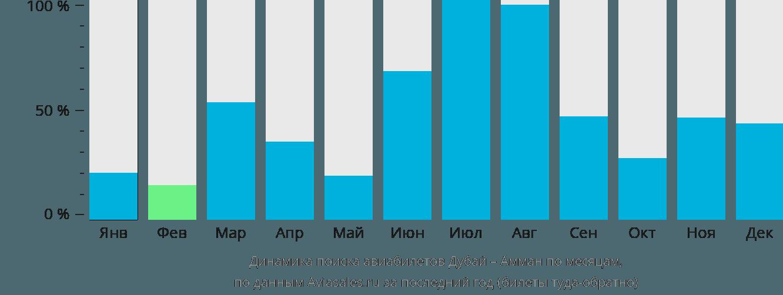 Динамика поиска авиабилетов из Дубая в Амман по месяцам