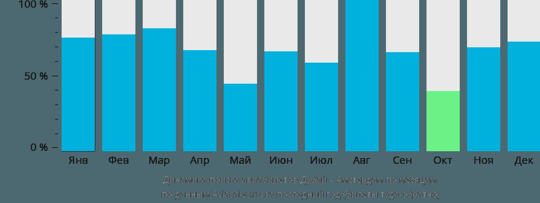 Динамика поиска авиабилетов из Дубая в Амстердам по месяцам