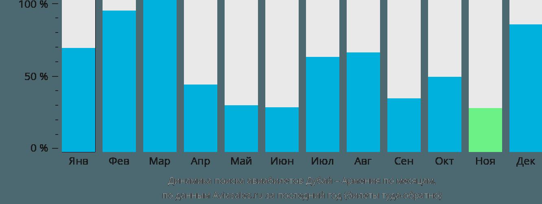 Динамика поиска авиабилетов из Дубая в Армению по месяцам