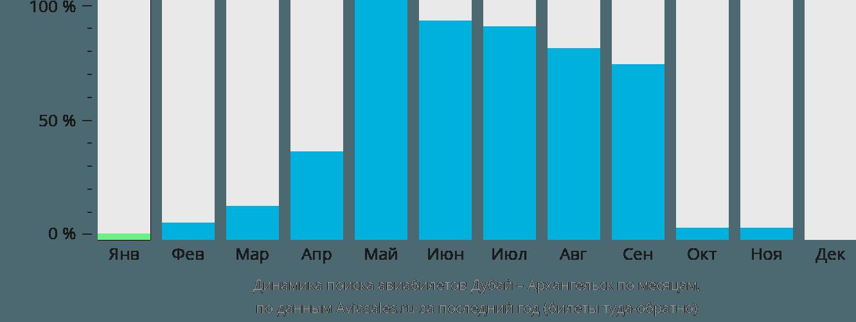Динамика поиска авиабилетов из Дубая в Архангельск по месяцам