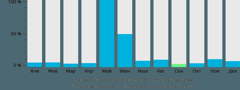 Динамика поиска авиабилетов из Дубая в Ашхабад по месяцам