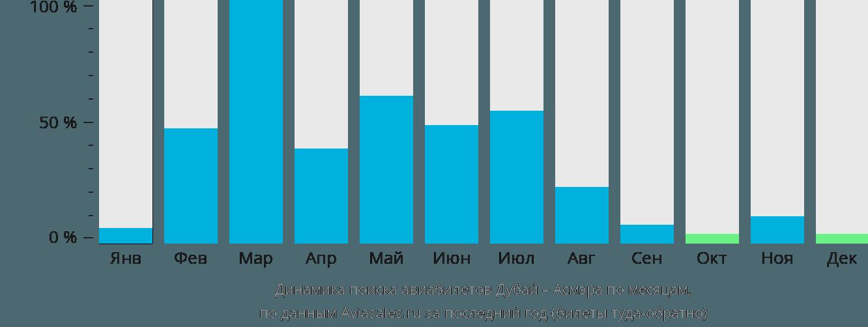 Динамика поиска авиабилетов из Дубая в Асмэру по месяцам