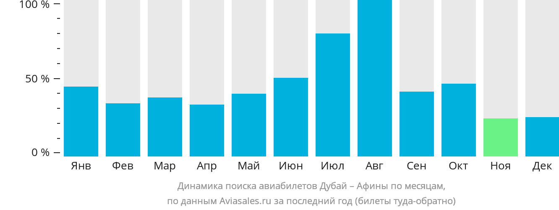 Динамика поиска авиабилетов из Дубая в Афины по месяцам