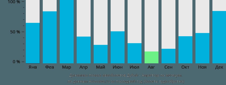 Динамика поиска авиабилетов из Дубая в Амритсар по месяцам