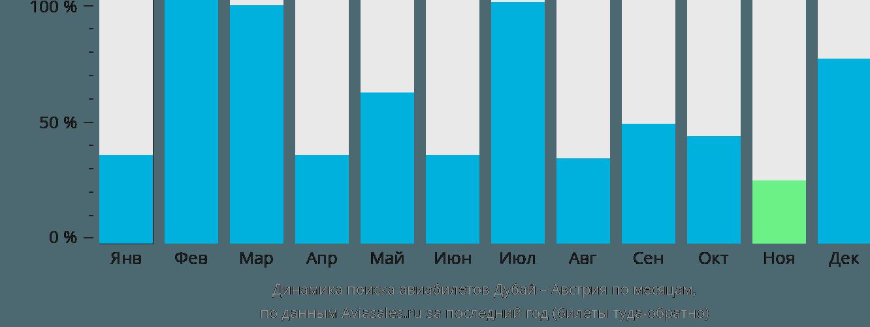 Динамика поиска авиабилетов из Дубая в Австрию по месяцам