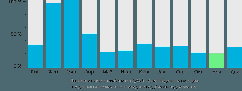 Динамика поиска авиабилетов из Дубая в Азербайджан по месяцам