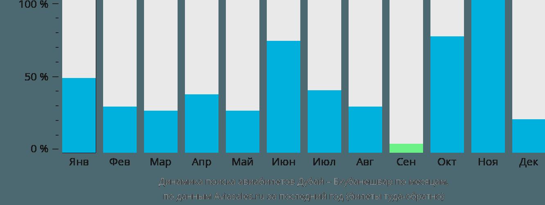 Динамика поиска авиабилетов из Дубая в Бхубанешвар по месяцам