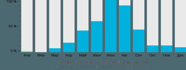 Динамика поиска авиабилетов из Дубая в Бодрум по месяцам
