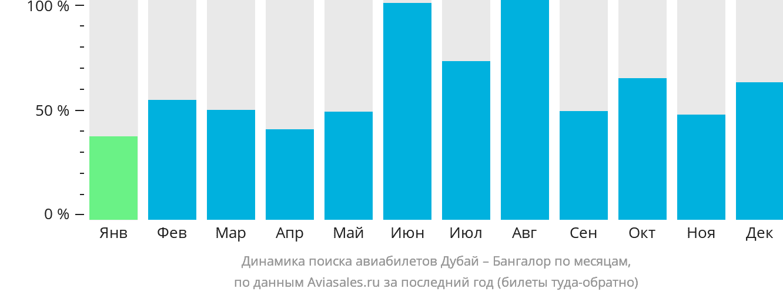 Динамика поиска авиабилетов из Дубая в Бангалор по месяцам