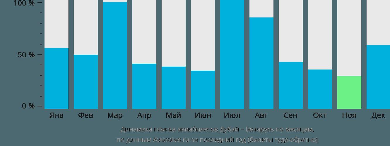 Динамика поиска авиабилетов из Дубая в Беларусь по месяцам