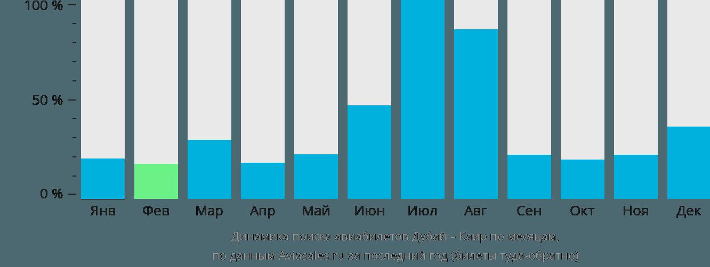 Динамика поиска авиабилетов из Дубая в Каир по месяцам
