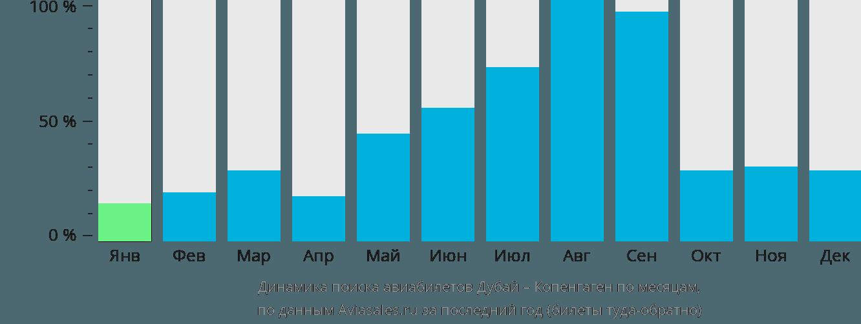 Динамика поиска авиабилетов из Дубая в Копенгаген по месяцам