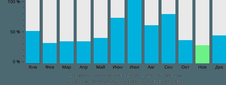 Динамика поиска авиабилетов из Дубая в Душанбе по месяцам