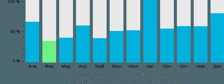 Динамика поиска авиабилетов из Дубая в Ереван по месяцам