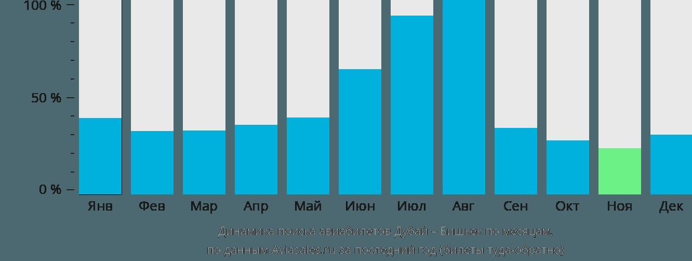 Динамика поиска авиабилетов из Дубая в Бишкек по месяцам