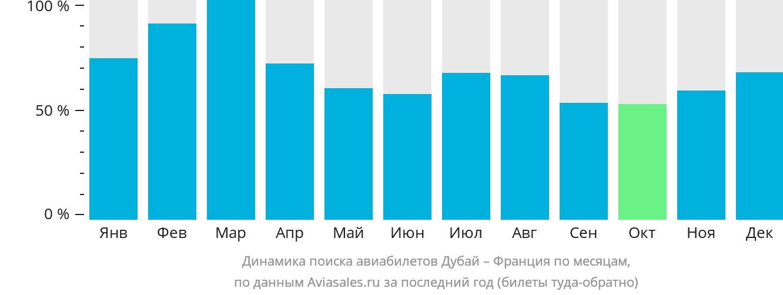 Динамика поиска авиабилетов из Дубая во Францию по месяцам