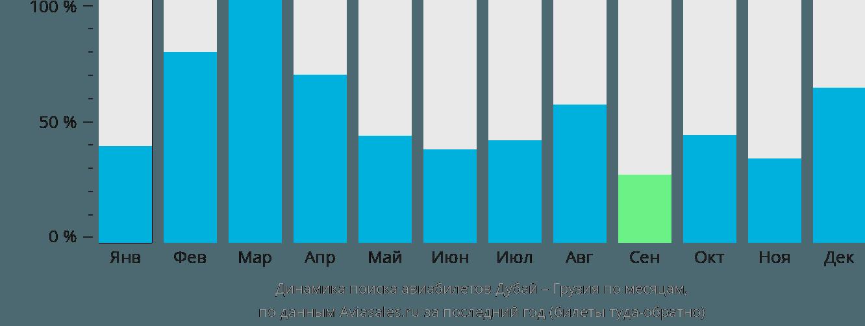 Динамика поиска авиабилетов из Дубая в Грузию по месяцам