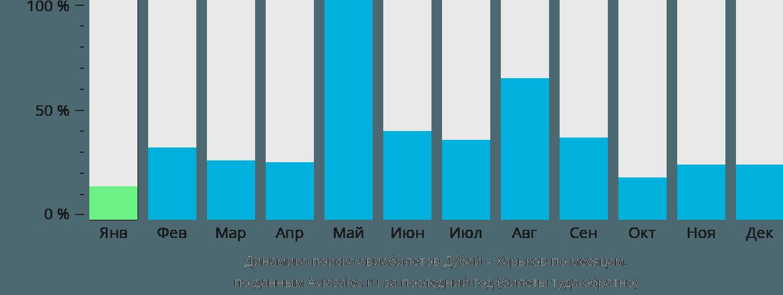 Динамика поиска авиабилетов из Дубая в Харьков по месяцам