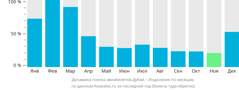 Динамика поиска авиабилетов из Дубая в Индонезию по месяцам