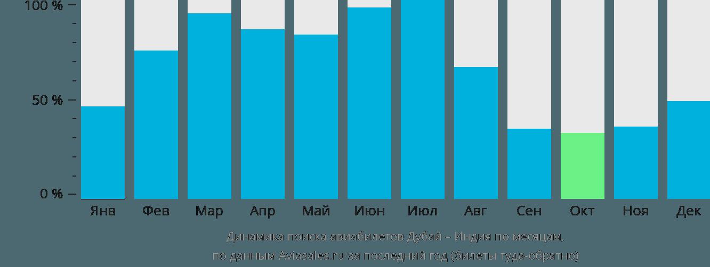 Динамика поиска авиабилетов из Дубая в Индию по месяцам