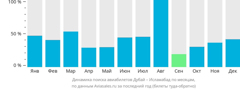 Динамика поиска авиабилетов из Дубая в Исламабад по месяцам