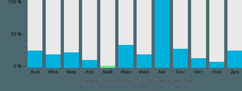 Динамика поиска авиабилетов из Дубая в Измир по месяцам