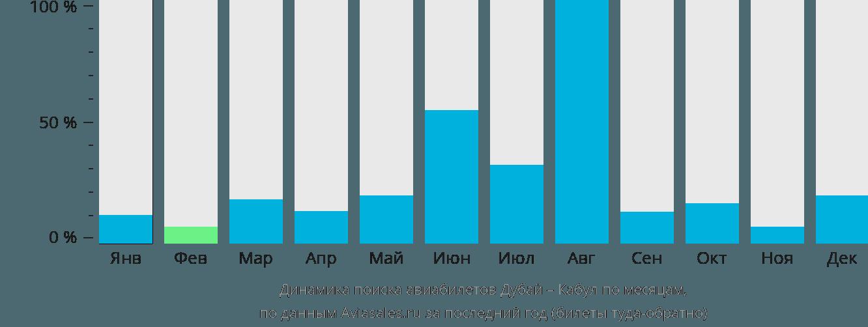 Динамика поиска авиабилетов из Дубая в Кабул по месяцам