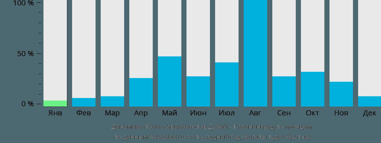 Динамика поиска авиабилетов из Дубая в Калининград по месяцам