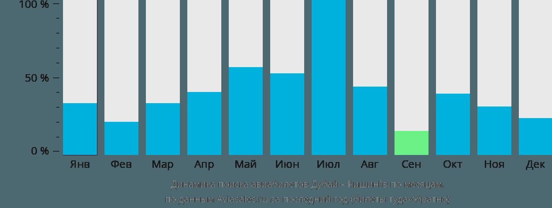 Динамика поиска авиабилетов из Дубая в Кишинёв по месяцам