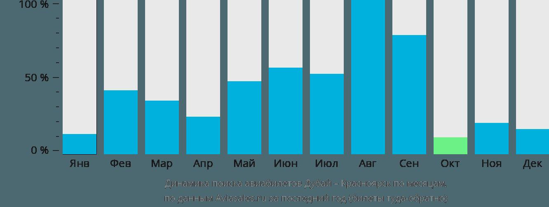 Динамика поиска авиабилетов из Дубая в Красноярск по месяцам