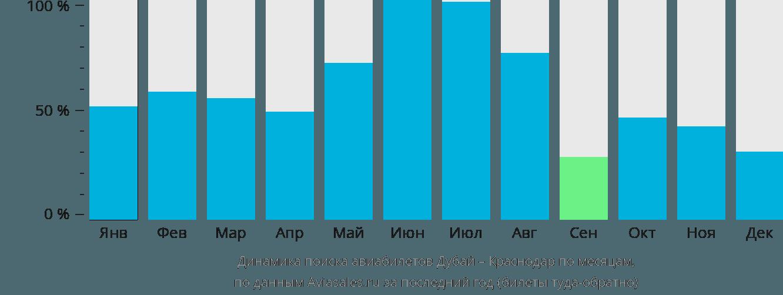 Динамика поиска авиабилетов из Дубая в Краснодар по месяцам