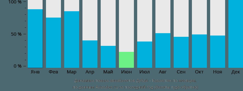 Динамика поиска авиабилетов из Дубая в Казахстан по месяцам
