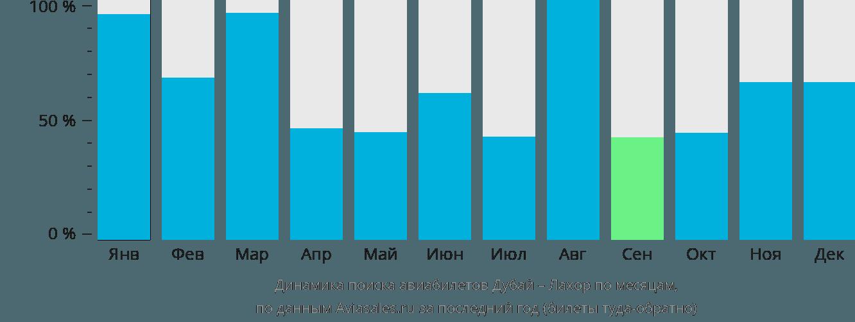 Динамика поиска авиабилетов из Дубая в Лахор по месяцам