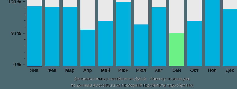 Динамика поиска авиабилетов из Дубая в Лакхнау по месяцам