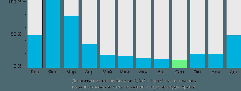 Динамика поиска авиабилетов из Дубая на Шри-Ланку по месяцам